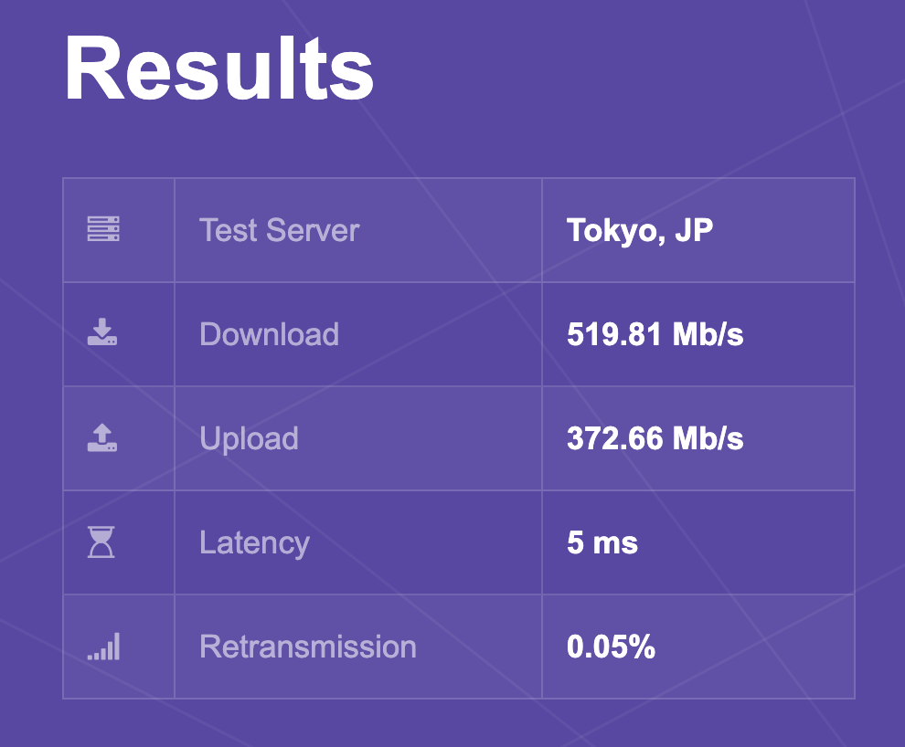 速度比較 有線LAN MacBook Pro